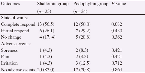 Effects of shallomin and podophyllin solution 25% for genital HPV